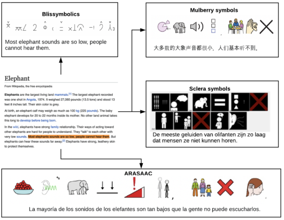 mapping symbol sets